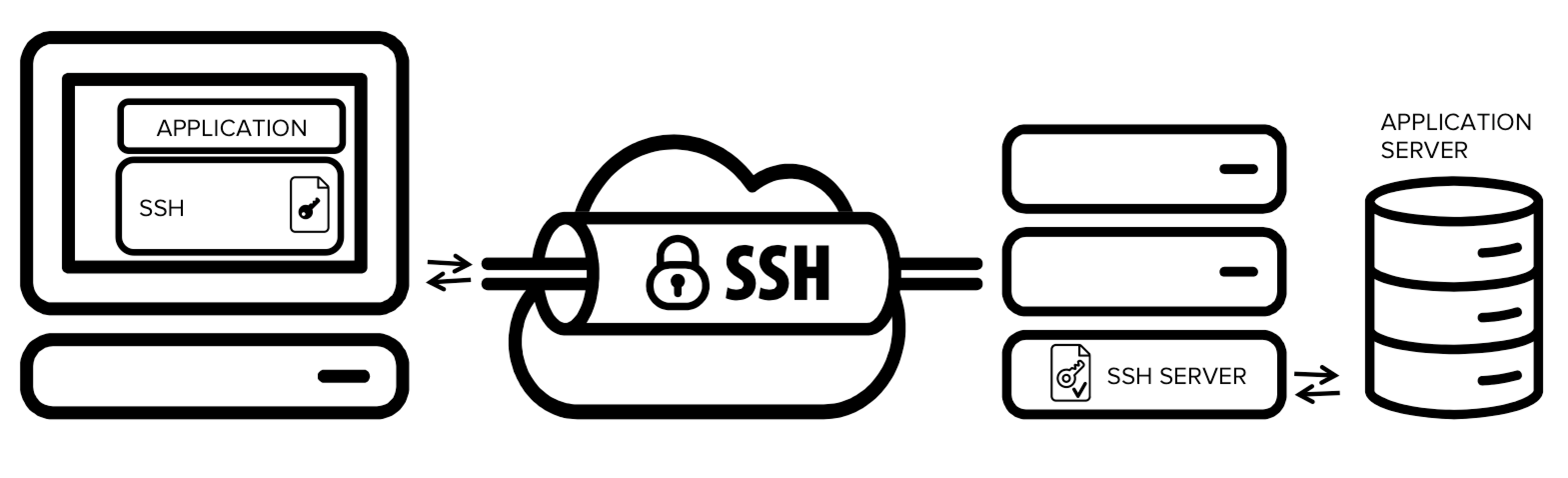 SSH Tunnel