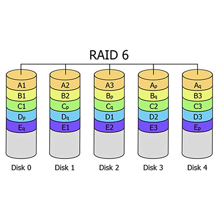 RAID 6 یا Striped with Double Parity