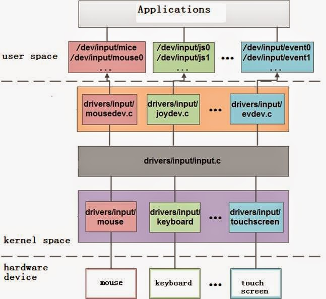 user space and kernel space
