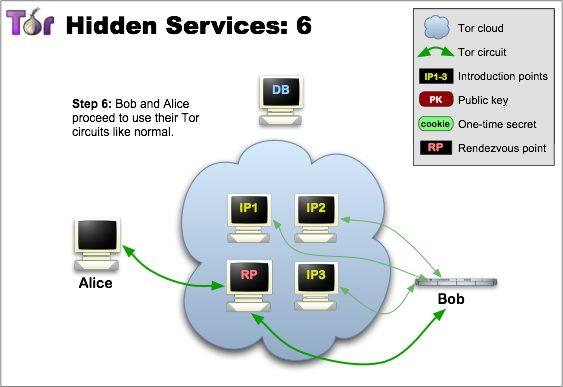 tor hidden service 6